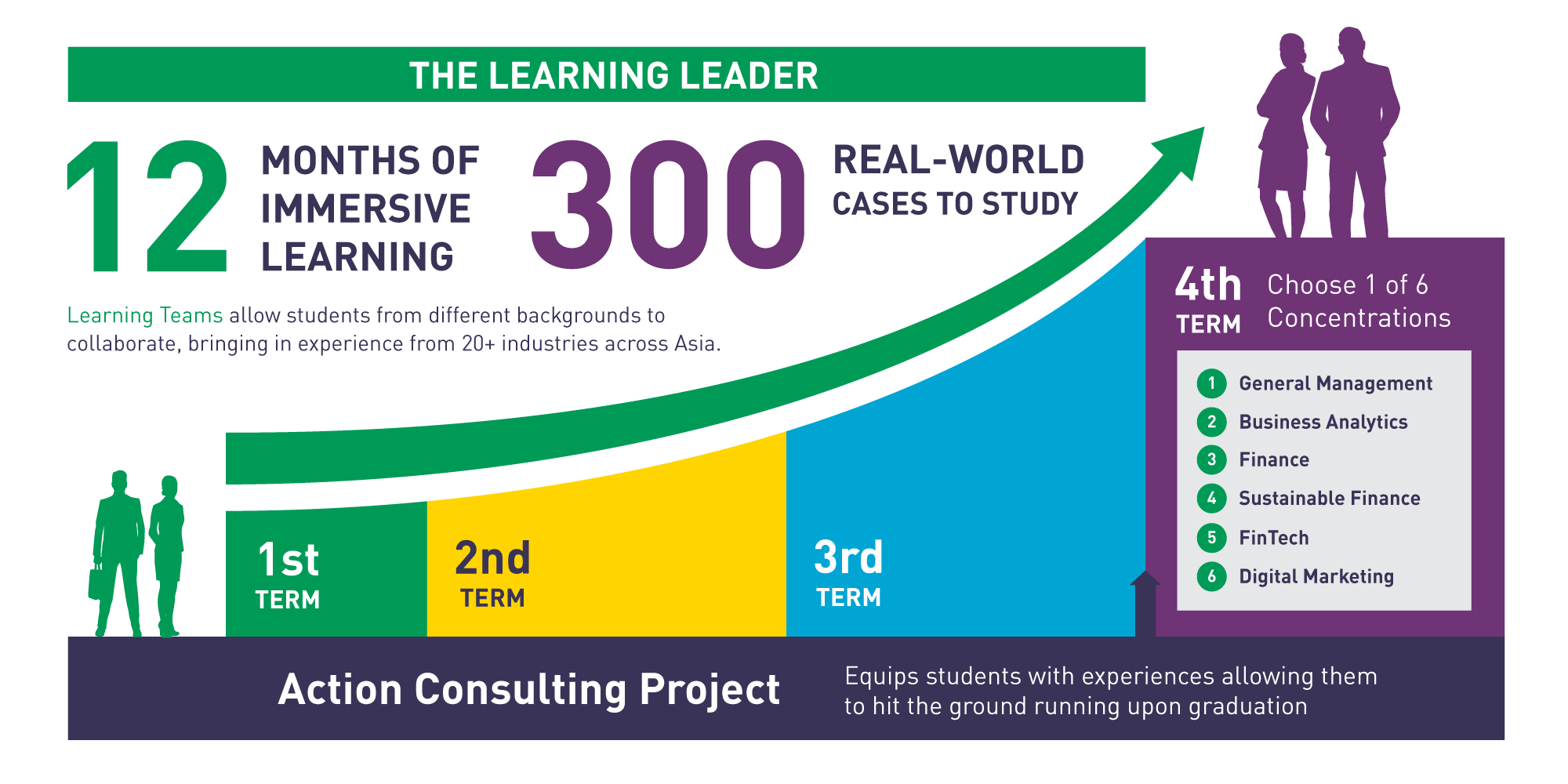 Learning Leader Infographics